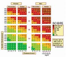 Score European High Risk Chart Score Chart 10 Year Risk Of Fatal Cardiovascular Disease
