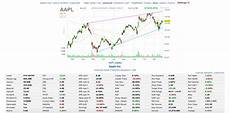 Free Stock Charts Online Best Free Stock Charts Websites And Platforms Online