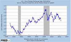 Euro Us Dollar Exchange Rate Chart Is A Euro Collapse On Its Way