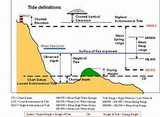 Md Dnr Tide Chart Tide Definitions And Causes