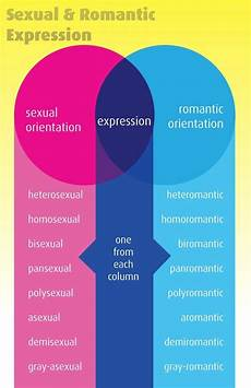 Sexual Orientation Chart 17 Best Images About Learn Lgbt Q Sexual Orientation
