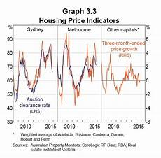 Sydney Auction Clearance Rate Chart Charts Auction Clearance Rates Are Tumbling Business