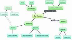Brainstorm Chart Maker Bubbl Us Brainstorm And Mind Map Online