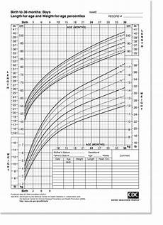 Percentile Charts Pediatric Growth Charts Often Leave Parents Confused And