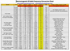 Radiation Health Effects Chart Electrohypersensitivity
