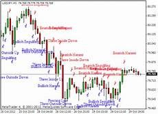 Chart Pattern Recognition Software Chart Pattern Recognition Tool Software Free Download