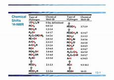 H Nmr Shifts Chemical Shifts 1h Nmr