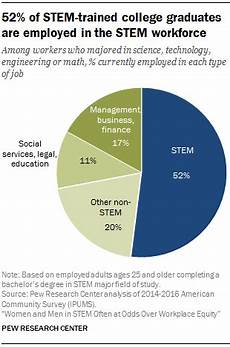 What Are Stem Degrees 7 Facts About The Stem Workforce Pew Research Center