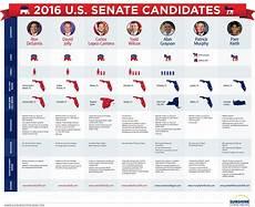 2016 Republican Candidates Comparison Chart Candidates For Florida S U S Senate Race Still Unknowns