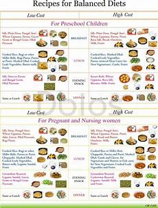 Food Chart For Lady In Tamil 16 Best Infertility Hospitals Center Amp Treatment
