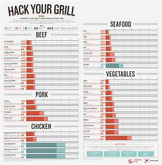 Whole Roasted Chicken Cooking Time Chart Handy Printable Meat Amp Veggie Cooking Grilling Chart The