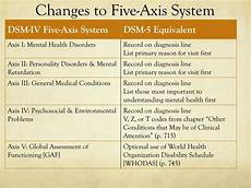 Dsm 5 Axis Chart Ppt Dsm 5 A Brief Overview Powerpoint Presentation