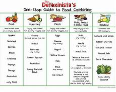 Food Combining Chart For Weight Loss 13 Best Teach Being Healthy Images On Pinterest Eat