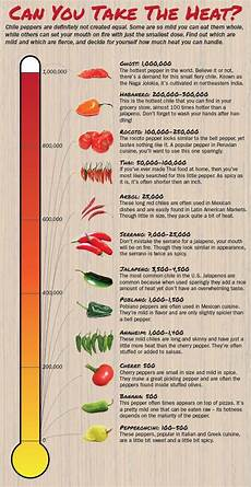 How Spicy Are Your Peppers Stuffed Peppers Food Charts