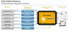 Sap Hana Sap Rushes To Patch Cyber Security Flaws In Hana