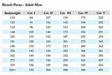 Average Strength Chart These Are The Best Strength Standards On The Internet