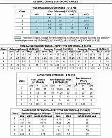 Ohio Felony Sentencing Chart 2017 How Felony Sentencing Works In Arizona Criminal Cases R