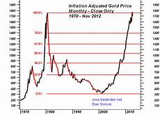 Silver Rate Chart Gold Amp Silver Price Charts At The Close Of November 2012