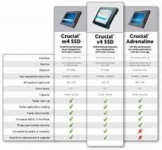 Amazon Product Comparison Chart Amazon Com Crucial V4 128gb Sata 3gb S 2 5 Inch 9 5mm