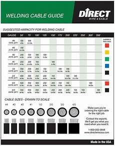Welding Amp Chart Welding Cable Size Amperage Chart Toll Gas