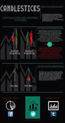 Trading Charts Explained Bearish And Bullish Signals Day Trading