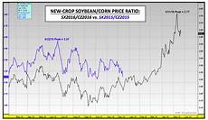 Soybean Commodity Price Chart U S Corn And Soybeans Update 2016 Price Forecasting