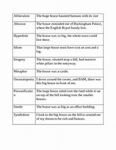 Poetic Devices Chart Literary Devices Examples Literary Terms Rhetorical