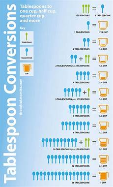 Tablespoon Measurement Chart Cups To Tablespoons Conversion Chart Tablespoon