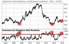 Japanese Yen Futures Chart The Japanese Yen Is A Tell For What S Happening In
