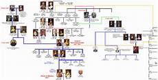 Queen Elizabeth Lineage Chart Queen Elizabeth Ii Family Tree 28 Background Wallpaper
