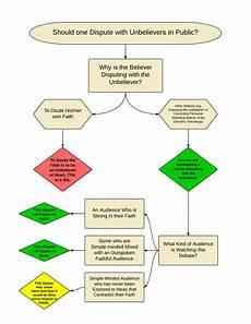 Summa My Chart Flowchart Illustrating Thomas Aquinas Argument Of