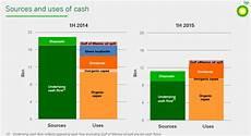 Cash Flowchart The Universal Math Of Negative Cash Flow Juggling Dynamite