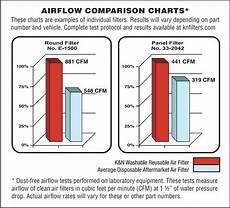 Airflow Comparison Chart