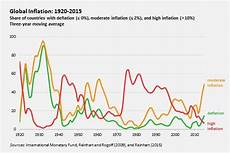 World Inflation Chart What Can The Fed Learn From The History Of Global