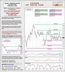 Charts May 2018 May 4 2018 Chart Amp Commentary Jefferson Coin