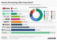 Chart Music Streaming Who Pays Best Statista