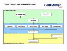 Project Management Charts And Diagrams Construction Organizational Chart Template Construction