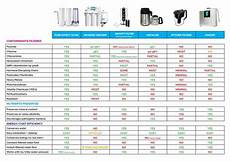 Water Filter Comparison Chart The Best Water Filtration System The Ultimate Guide