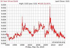 Gold Seasonal Chart 30 Years 30 Year Silver Gold Ratio History