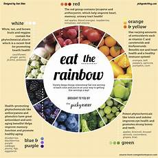 Rainbow Diet Food Chart 7 Tips On How To Eat Healthy In 2016 Gafollowers