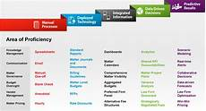 Lexisnexis Counsellink Publishes Corporate Legal Maturity