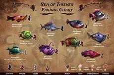 Today S Fishing Chart Sot Fishing Charts