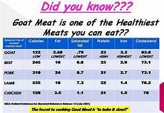 Boer Goat Chart Meat Goat Google Search Meat Nutrition Facts Goat