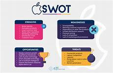 Swot Analysis Of Apple Apple Swot Analysis 2020 Swot Analysis Of Apple Company