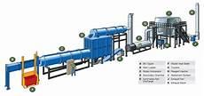 Acid Gas Incinerator Design The World S Strictest Incinerator Standards