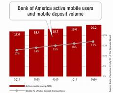 bank of america mobile deposit how digital investments are changing the of banking