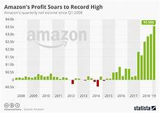 Chart Amazon Chart Amazon S Profit Soars To Record High Statista