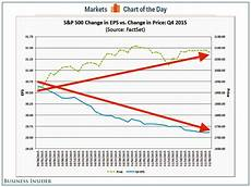 What Is Eps In Stock Chart Factset Q4 Eps Estimates And S Amp P 500 Prices Business