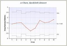 C Chart Vs U Chart Statistical Quality Control Charts Centerspace