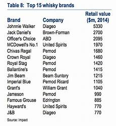 Types Of Whiskey Chart The Most Powerful Whiskey Brands In The World